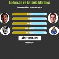 Anderson vs Antonio Martinez h2h player stats