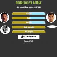 Anderson vs Arthur h2h player stats