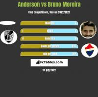 Anderson vs Bruno Moreira h2h player stats