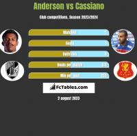 Anderson vs Cassiano h2h player stats