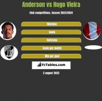 Anderson vs Hugo Vieira h2h player stats