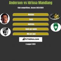 Anderson vs Idrissa Mandiang h2h player stats