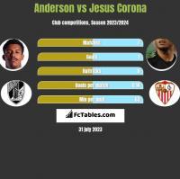 Anderson vs Jesus Corona h2h player stats