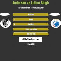 Anderson vs Luther Singh h2h player stats