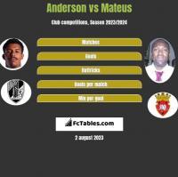 Anderson vs Mateus h2h player stats
