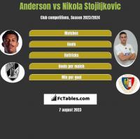 Anderson vs Nikola Stojiljkovic h2h player stats