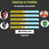Anderson vs Paulinho h2h player stats