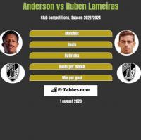 Anderson vs Ruben Lameiras h2h player stats