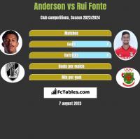 Anderson vs Rui Fonte h2h player stats