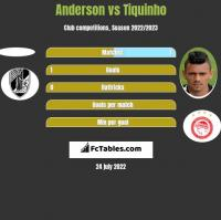 Anderson vs Tiquinho h2h player stats