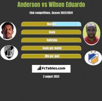 Anderson vs Wilson Eduardo h2h player stats