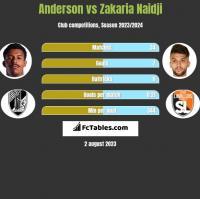 Anderson vs Zakaria Naidji h2h player stats