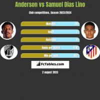 Anderson vs Samuel Dias Lino h2h player stats