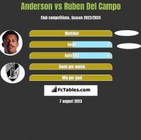 Anderson vs Ruben Del Campo h2h player stats