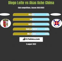 Diogo Leite vs Akas Uche Chima h2h player stats