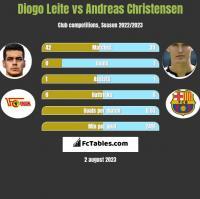 Diogo Leite vs Andreas Christensen h2h player stats