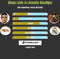 Diogo Leite vs Antonio Ruediger h2h player stats