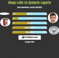 Diogo Leite vs Aymeric Laporte h2h player stats