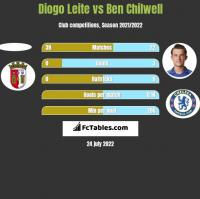Diogo Leite vs Ben Chilwell h2h player stats