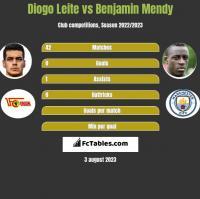 Diogo Leite vs Benjamin Mendy h2h player stats