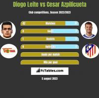 Diogo Leite vs Cesar Azpilicueta h2h player stats