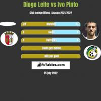 Diogo Leite vs Ivo Pinto h2h player stats