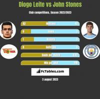 Diogo Leite vs John Stones h2h player stats