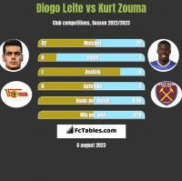 Diogo Leite vs Kurt Zouma h2h player stats
