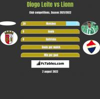 Diogo Leite vs Lionn h2h player stats