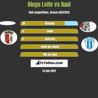 Diogo Leite vs Raul h2h player stats