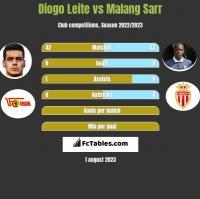 Diogo Leite vs Malang Sarr h2h player stats