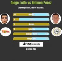 Diogo Leite vs Nehuen Perez h2h player stats