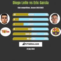 Diogo Leite vs Eric Garcia h2h player stats