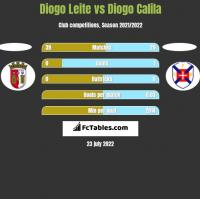 Diogo Leite vs Diogo Calila h2h player stats