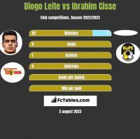 Diogo Leite vs Ibrahim Cisse h2h player stats