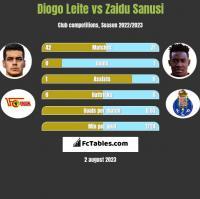 Diogo Leite vs Zaidu Sanusi h2h player stats