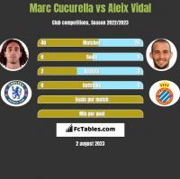 Marc Cucurella vs Aleix Vidal h2h player stats