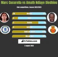 Marc Cucurella vs Amath Ndiaye Diedhiou h2h player stats