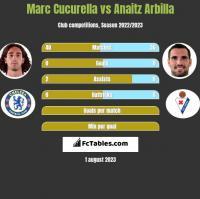 Marc Cucurella vs Anaitz Arbilla h2h player stats