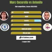 Marc Cucurella vs Antonito h2h player stats
