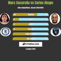Marc Cucurella vs Carlos Akapo h2h player stats