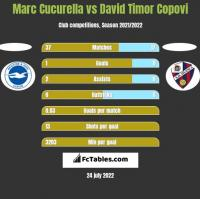 Marc Cucurella vs David Timor Copovi h2h player stats