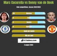 Marc Cucurella vs Donny van de Beek h2h player stats