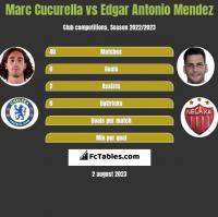 Marc Cucurella vs Edgar Antonio Mendez h2h player stats