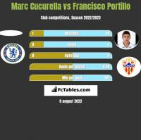 Marc Cucurella vs Francisco Portillo h2h player stats