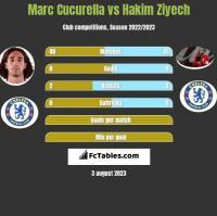 Marc Cucurella vs Hakim Ziyech h2h player stats