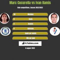 Marc Cucurella vs Ivan Ramis h2h player stats
