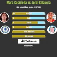 Marc Cucurella vs Jordi Calavera h2h player stats