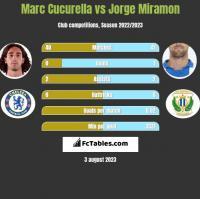 Marc Cucurella vs Jorge Miramon h2h player stats