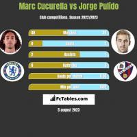 Marc Cucurella vs Jorge Pulido h2h player stats